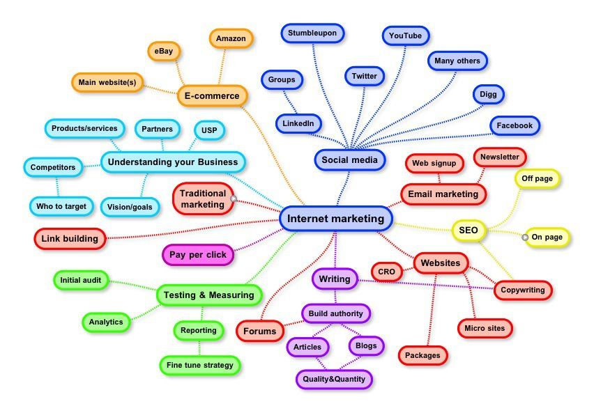 Mindmap Internet Marketing